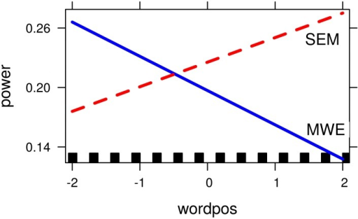 Word-position by condition interaction for Alpha/Theta band model (6–9 Hz). Axis show transformed values for the dependent and independent variable: logarithm for the relative power values, and centered values for word position.