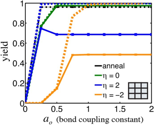 The amount of bond coupling, or additivity of bond energies during cooperative binding steps does not significantly affect assembly yields above a small threshold.Yield of a 3×3 square grid complex as a function of the bond coupling constant,  under many isothermal assembly conditions (solid lines, color) and after an anneal (black) for reaction time . Dashed lines show yields at thermodynamic equilibrium for isothermal conditions with the same color. Error bars <1%.