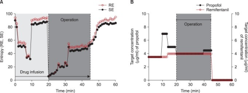 Mean arterial blood pressure and EEG response entropy (RE) and state entropy (SE) (A) and target controlled infusion rate of propofol and remifentanil (B) during general anesthesia.