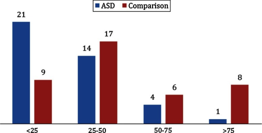 25(OH)D3 status among ASD and comparison groups (95 % CI, p = 0.003)
