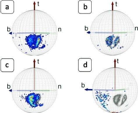 Distribution of Cβatoms immediately after and right before a proline. (Color online) The grey-scaled background is determined by the high-density region of Figure 4a). In figure a) immediately after trans-PRO and in figure b) immediately after cis-PRO. In figure c) right before trans-PRO and in figure d) right before cis-PRO.