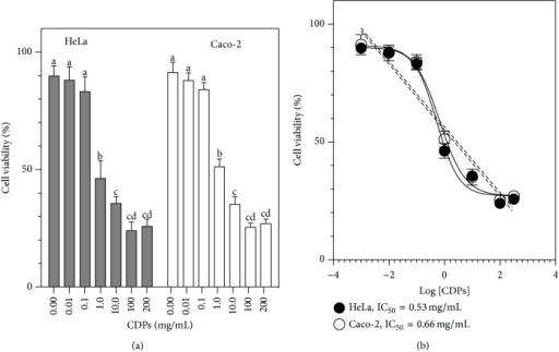 Effect of cyclodipeptides from Pseudomonas aeruginosa on HeLa and Caco-2 cell viability. HeLa and Caco-2 cells were incubated in CM medium containing the CDP mix for 24 h. (a) Viability was determined by the MTT assay and quantitation of fluorescence. Bars represent the mean value ± the standard error (SE) of three independent experiments. One-way analysis of variance was carried out, with Tukey's post hoc test; n = 6. Values for SE (P < 0.05) are shown in lowercase letters. (b) Nonlinear regression analysis of dose-response for the inhibition of viability by the CDP mix; 95% confidence interval, P < 0.001. HeLa: 50% inhibitory concentration (IC50) = 0.53 mg/mL; R2 = 0.96. Caco-2: IC50 = 0.66 mg/mL, R2 = 0.93.