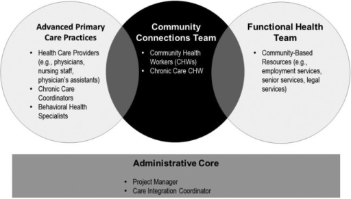 An illustration of the community-clinical linkages in the St Johnsbury Community Health Team (CHT) model.