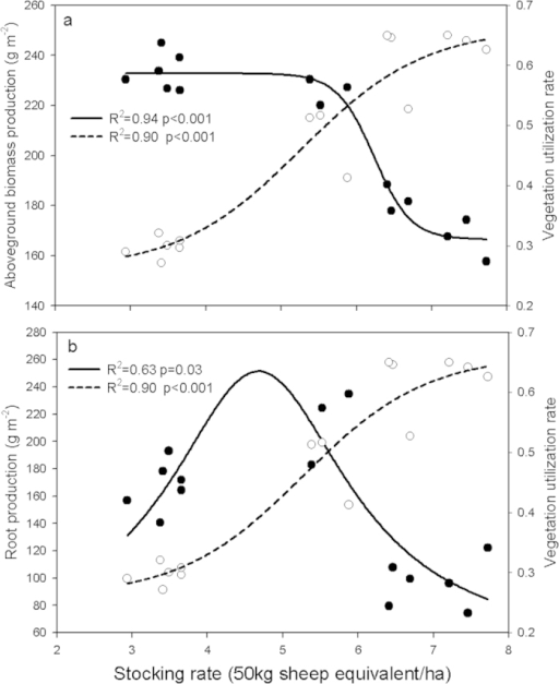 The relationship between stocking rates and aboveground biomass production (a, solid symbols), belowground root production (b, solid symbols) and vegetation utilization rate (UR) (a,b, open symbols, each symbol was the average value for all grazing years). Nonlinear relationship: stocking rates with aboveground biomass production, solid line y = 168.56 + 67.3/(1 + e(−(x−6.27)/−0.15)); stocking rates with belowground root production, solid line y = 45.92 + 205.53/(1 + ((x−4.68)/1.47)2); stocking rates with UR, short dashed line y = 0.26 + 0.41/(1 + e(−(x−5.3)/0.82)).