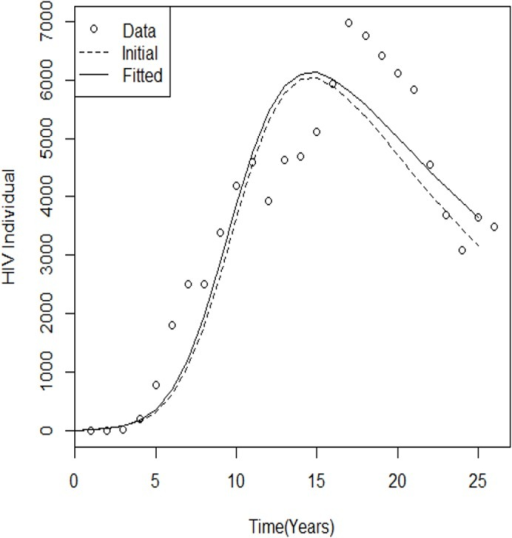 Best-fit and initial model run for HIV cases.Comparison of yearly reported HIV case simulations with fitted parameters during the 25-year (1986–2011) calibration and validation periods. Comparing and evaluating the performances of the plotted graph can be used for further studies. The dotted line represents the estimated parameters, with black representing the initial parameters.