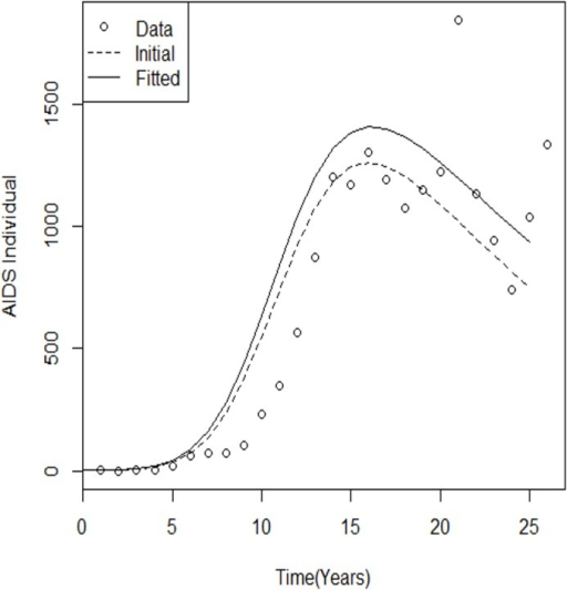 Best-fit and initial model run for AIDS cases.Comparison of yearly reported AIDS case simulations with fitted parameters during the 25-year (1986–2011) calibration and validation periods. Comparing and evaluating the performances of the plotted graph can be used for further studies. The dotted line represents the estimated parameters, with black representing the initial parameters.