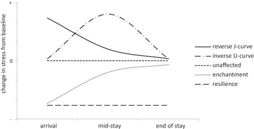 Hypothesized stress trajectories showing five different predicted patterns of change in stress over the exchange relative to baseline stress (anchored at 0 on the y-axis). Note: Above 0 on the y-axis indicates an increase in stress relative to baseline and below 0 on the y-axis indicates a decrease in stress relative to baseline.