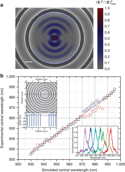 Circular dielectric gratings tailored to specific QD emitters.(a) Normalized cavity mode electric field intensity /E/2 superimposed on a scanning electron microscope image of the centre of one of the cavities. Scale bar represents 200 nm. (b) Experimental central wavelength of 50 circular grating cavities with varying period and central radius, plotted as a function of the simulated central wavelength. When only one peak is observed in the spectrum, black squares are used to denote the peak wavelength. When two peaks are observed, red circles and blue triangles are used. Such two-peak behaviour is also seen in simulations depending on the device parameters, and is due to coupling to a second cavity mode. Top inset: Atomic Force Microscope image of a circular grating cavity and a line cut (along the dashed line) showing the etch depth of the trenches. Bottom inset: examples of photoluminescence spectra of circular grating cavities, measured from a high-QD density region.