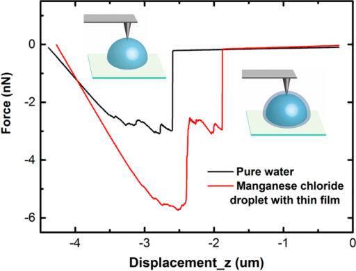 Investigation of the surface of the droplets using AFM.An AFM tip was inserted approximately 2 μm into the surface of the droplets and then drawn out. The relationship between the force and the vertical displacement was recorded.