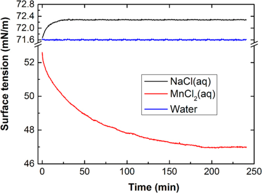Evolution of the surface tension of the three types of liquids as a function of time using a 1 M sodium chloride aqueous solution, a 1 M manganese chloride aqueous solution, and pure water.