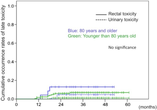 Cumulative occurrence rates of late Grade 2 or higher rectal and urinary toxicities after TOMO. The solid lines show the cumulative occurrence rates of rectal toxicity, and dashed lines indicate the cumulative occurrence rates of urinary toxicity. Blue lines illustrate rates for patients 80 years and older, and green lines show the rates for patients younger than 80 years old. There was no significant difference in the cumulative incidence rate or rectal or urinary toxicity.