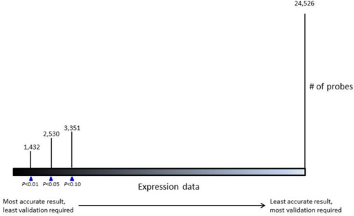 Ruler of the three cut-off values used to compare the gene expression profiles of FFPE and FF samples.Each Pearson P-value results in different numbers of probes to be included for further analysis.