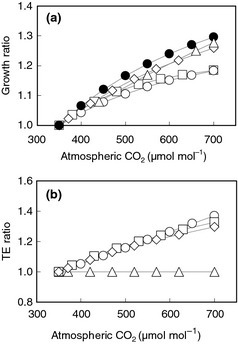 Correction factors applied to radiation use efficiency (growth ratio, a) for APSIM‐Wheat and APSIM‐Nwheat at 15 °C (○) and 30 °C (●) and OLEARY‐CONNOR & CAT‐Wheat (◊), CROPSYST (□) and SALUS (∆) and transpiration efficiency (TE ratio, b) for the APSIM‐Wheat and APSIM‐Nwheat (○), CROPSYST (□) and OLEARY‐CONNOR (◊) and CAT‐Wheat & SALUS (∆) models. The factors for atmospheric CO2 of 550 μmol mol−1 vary slightly between the models. Note: the various models apply RUE and TE in different ways, and as TE is related to RUE by growth, both correction factors are applied in all these models such that double accounting is avoided (Table 1).