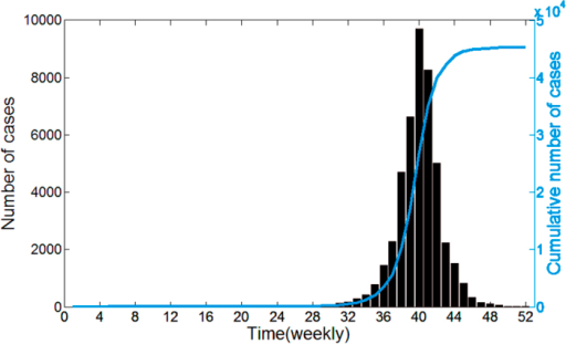 Time series of weekly dengue cases reported, 2014.The blue curve is the cumulative number of dengue cases.