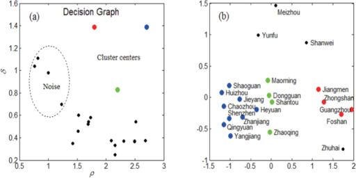 Using Fdp clustering method to find spread patterns.District-specific patterns driving dengue transmission regarded as points: (a) Decision graph for the district-specific pattern driving dengue transmission, three cluster centers and four noises are identified; (b) Point distribution, different colors correspond to different clusters.