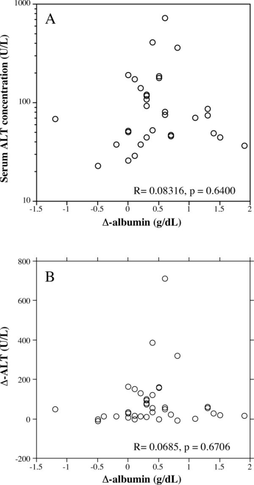 Correlation between ALT levels before treatment and Δ-albumin (A), and Δ-ALT and Δ-albumin (B). In patients whose serum ALT levels were normalized at 12 months after treatment, there was no significant correlation Δ-albumin and pretreatment serum ALT levels (A). There was also no significant correlation Δ-albumin and Δ-ALT (B).