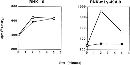 Ly-49A inhibits phosphoinositide turnover in response to  H-2Dd target cells. RNK-mLy-49A.9 cells fail to generate InsP3 upon  stimulation with P388D1 targets. [3H]myoinositol-labeled RNK-16 and  RNK-mLy-49A.9 effectors (5 × 106 cells) were stimulated with 107 targets in a total volume of 1 ml at 37°C. Soluble InsP3 was resolved by ion  exchange chromatography. A brisk rise in InsP3 was seen in RNK-16  cells (left) in response to either YAC-1 (open squares) or P388D1 (H-2Dd)  (closed circles). Phosphoinositide turnover in RNK-mLy-49A.9 (right) was  stimulated by YAC-1, but not by P388D1.