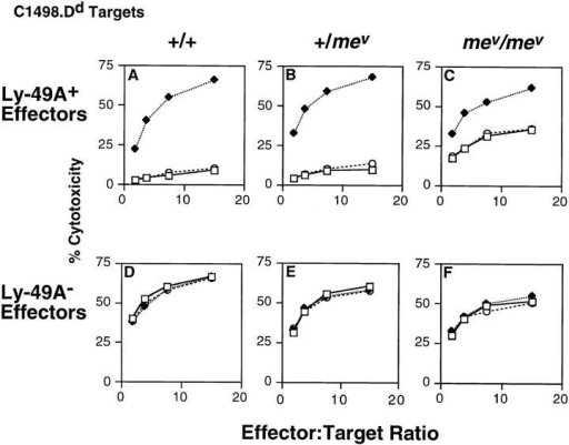 Ly-49A function is impaired in mev/mev LAK cells. 9-d Ly-49A+  and Ly-49A− LAK cells were tested in 4-h cytotoxicity assays against D12  (C1498.Dd) targets against Ly-49A+ effector cells (A–C) or Ly-49A− effector cells (D–F) from +/+ (A and D), +/mev (B and E), or mev/mev mice  (C and F). Assays were done in the absence of antibody (open squares), or  in the presence of anti–Ly-49A (A1, closed diamonds), or isotype-matched  control antibody (anti-gp42, 3G7, open circles).