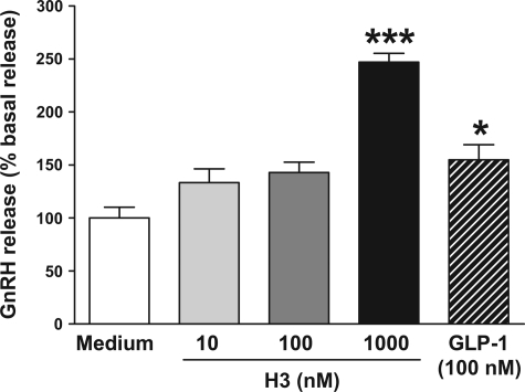 Effect of H3 (10, 100, and 1,000 nM) on stimulation of GnRH release from GT1-7 cells at 0–1 h (data shown as %basal release with basal serum-free medium indicated as 100%). *P < 0.05 and ***P < 0.001 vs. serum-free medium by ANOVA with post hoc Tukey's test, n = 10/group.