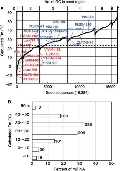 Correlation between seed-dependent gene-silencing activity and calculated Tm of protein-free seed duplex. Gene-silencing activity was measured using relative luc activity in HeLa cells transfected with psiCHECK-sm and cognate siRNAs at 50 nM as shown in Figure 1C. Tm of the protein-free seed region (positions 2–8) was determined using nearest neighbor method (Figure 2C). (A) All possible 7-nt seed sequences (47 = 16 384) were ordered as a function of GC content and Tm values of their ds counterparts. Note that, because of its definition, class I siRNA cannot possess more than four GC in the seed region. Blue: combinations of target and siRNA, giving less than 50% relative luc activity. Red: combinations of target and siRNA with little or no off-target effect (luc activity >50%). Dotted line at 21.5°C may correspond to 50% luc activity reduction. (B) Tm distribution of 733 human microRNAs registered in miRbase. Ordinate represents calculated seed-duplex Tm. Abscissa represents percentage. Seventy-five percent of 565 siRNAs registered was estimated to be associated with Tm more than 21.5°C.