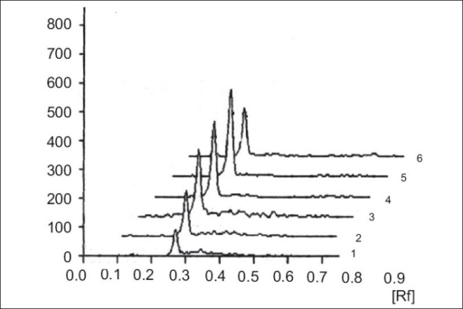 Chromatogram showing standard and clotrimazole from tablet formulationPeaks 1-5, 200-1000 ng/spot of standard clotrimazole, peak 6, 400 ng/ spot from tablet formulation