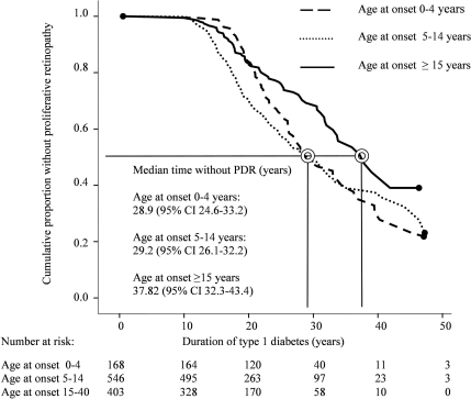 Kaplan-Meier survival analysis of the cumulative proportion of patients without proliferative retinopathy (PDR) in 1,117 patients stratified into three groups according to age at onset (P < 0.001, Mantel-Cox log-rank test).