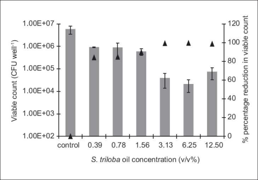 The antibiofilm effect of the volatile oil at different concentrations (v/v %) presented as CFU/well (solid bars) and percentage reduction (%, ▲) against S. aureus. The results are the mean (n = 3) ± SD