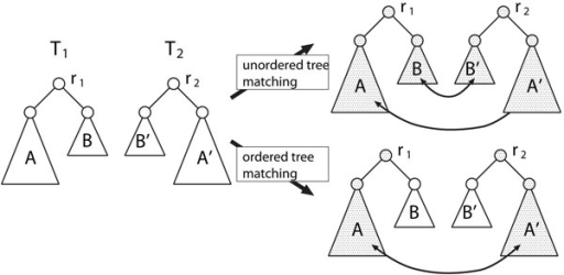 Comparison of unordered and ordered tree edit distances
