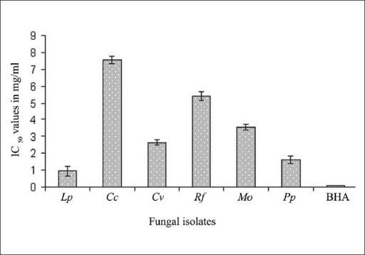 Activity (IC50 in mg/mL) concentration of mushroom extracts Lp - Lycoperdon perlatum; Cc - Cantharellus cibarius; Cv - Clavaria vermiculris; Rf - Ramaria Formosa; M o - Marasmius oreades; Pp - Pleurotus pulmonarius; BHA - butylated hydroxytoluene (synthetic antioxidant). Error bars are standard error values of the mean denotes significantly (P> 0.05) different