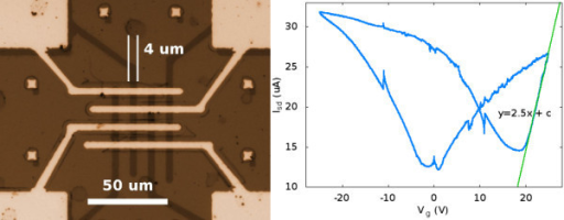 Graphene ribbons contacted from top on Al2O3 substrates with nickel contacts. The FET measurements were taken between two inner electrodes as source and drain, and substrate was gated from back. On the right, an Isd - Vg characteristic of the device is shown at Vsd of 50 mV.