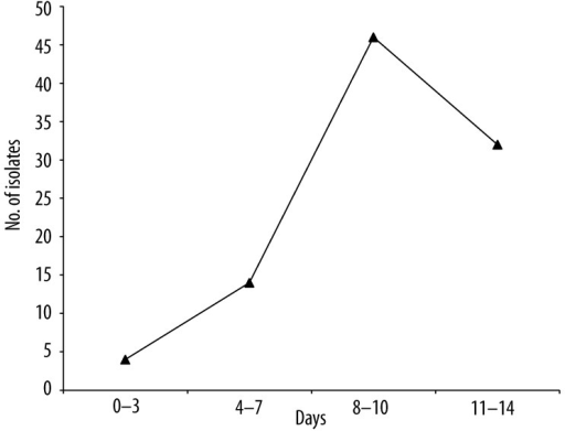 Time kinetics of recovery of Candida isolates.