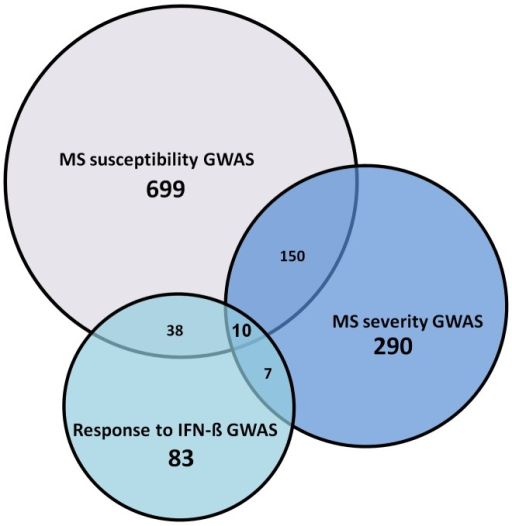 Number of shared first degree interactors between each of the three GWAS phenotype categories.
