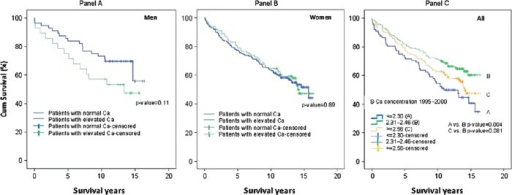 Mortality of patients with elevated (≥ 2.56 mmol/L) and normal (≤ 2.46 mmol/L) calcium concentrations, Panel A: men, Panel B: women, at Tibro Health Care Centre in 1995–2000. Mortality in both men and women, Panel C: with different calcium concentrations (≥ 2.56, 2.31–2.46, ≤ 2.30 mmol/L). Note: Censored = follow-up period interrupted.