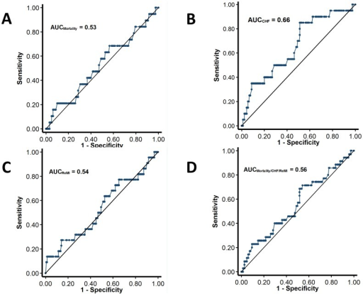 Receiver-operating characteristic curves for the performance of ODI in the prediction of mortality (A), congestive heart failure (B), recurrent infarction (C) and the combined endpoint of mortality, readmission for heart failure and recurrent infarctions (D).