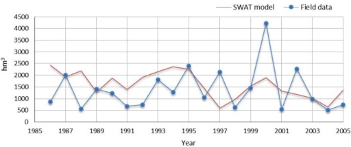 Annual flow according to SNIRH record values for Fridão hydrometric station, and estimated by SWAT model.