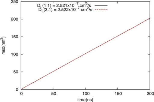 MSD of DOPC:DOPS bilayersystem with 5000 lipids calculated usingcenter of mass diffusion. The MSD for 1:1 DOPC:DOPS is denoted inblack, and the MSD for 3:1 DOPC:DOPS is shown in red.