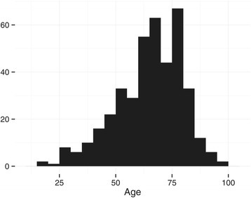 Age distribution of patients. Illustrates that the majority of the patients are aged 60 years or above, with a long tail towards the young, where stroke is less common.