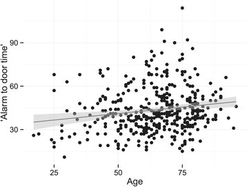 Scatter plot of alarm-to-door time in minutes by age in years. The line is the best fit of a linear model, and the grey shadow represents the 95% confidence interval.