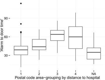 Box plot of the alarm-to-door time in minutes and postal code areas. Area 1: <10 km from stroke centre, area 2: 11–30 km from stroke centre, area 3: 31–50 km from stroke centre, area 4: >50 km from stroke centre. NA represents a group where the pick-up location could not be determined. The NA group does not differ significantly from postal area group 1. Note the difference between group 3 and 4 (see Discussion).
