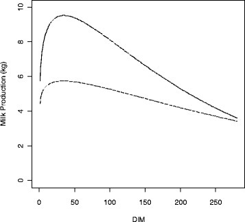 The 'average' shape of simulated lactation curves using Wood's model based on Pakistani Sahiwal data. One population of animals was simulated with an average peak and persistent tail (APHP; dashed line ---), which represented 4-year old animals. The other population had a higher peak and less persistent tail (HPLP; solid line ―) to simulate 9-year old animals.