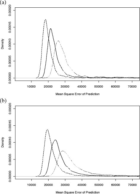 Probability density plots of the mean square error of prediction from Wood model lactation estimates. The probability density plots are shown separately for random selections of test-day (TD) sampling regimes of 4, 5 and 6 TD per lactation; plot (a) shows the trend for the simulated lactations with an average peak and high persistency (APHP) and (b) for the simulated lactations with a high peak and low persistency (HPLP); the line type represents the number (m) of TD per lactation used to estimate the lactation yield, where dotted (•••) is for m = 4, solid (―) for m = 5 and dashed (−−−) for m = 6.