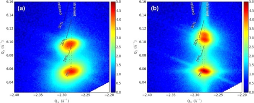 Reciprocalspace maps around GaN and AlxGa1–xN(1̅015) for: (a) sample#E and (b) sample #F. The intensity is reported in logarithmic scale.A vertical dashed line along the GaN (1̅01l) and an oblique dashed line joining experimental GaN and AlN (1̅015)are drawn as guides to the eye. The isoconcentration lines are indicatedas continuous lines between the strained and relaxed states.