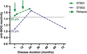 Longitudinal follow-up of MOG-seropositive patients of up to 6 years reveals fluctuating anti-MOG antibody levels. Longitudinal serum samples were available for two of the four anti-MOG antibody-positive patients. Serum samples were taken 30 or 29 years after disease onset over a time course of about 2 or 6 years (22 or 74 months). Anti-MOG reactivity is expressed as the geometric mean channel fluorescence (GMCF) ratio. The cutoff used (dotted line) is the mean GMCF ratio of the healthy donor group measured in parallel (n = 39) plus two standard deviations (cutoff = 1.45). The arrow indicates a clinical relapse. Antibodies against MOG fluctuated over the disease course: An increase of anti-MOG antibodies was associated in one patient (STB01) with an increased relapse frequency, but was independent of disease activity in the other patient (STB02).