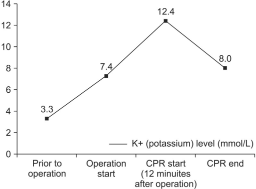 The potassium levels during the laparotomy. It shows that the potassium level was extremely increased just after the initiation of the surgery.