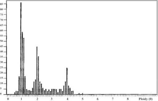 An image-cytometry histogram showing three peaks in an obstructive azoospermic case. There is a predominant haploid peak denoting active spermatogenesis (1n > 2n > 4n).