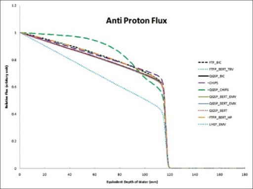 Antiproton flux calculated by different physics list normalized to the primary antiproton flux at the entrance level. Vertical and horizontal axis represents relative flux (arbitrary unite) and equivalent depth of water (millimeter) respectively