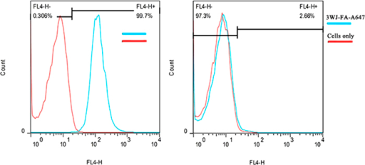 Flow cytometry analysis for specific binding of 3WJ-FA-A647 nanoparticles to MGC803 cells (left, folate positive), GES-1 cells (right, folate negative control).