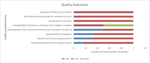 Evaluations of the qualities of the included studies based on the Newcastle-Ottawa Scale.Each band shows the percentage of the six studies with different numbers of stars.