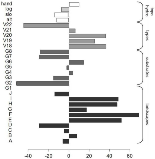 Coefficients of the selected GLM that predict biomass from environmental variables.Grey bars and brackets indicate groups of modalities related to the different categorical variables. For continuous topographical and hydrographical variables (HAND, LOG, SLOpe and ALTitude) the coefficient value is multiplied by the mean of the variable.