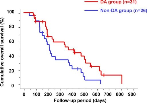 Cumulative overall survival according to the changes in the intra-tumor blood flow.The median overall survival was significantly shorter in the intra-tumor blood flow non-disappearance (non-DA) group than in the disappearance (DA) group (212 days vs. 341 days; p = 0.0204).